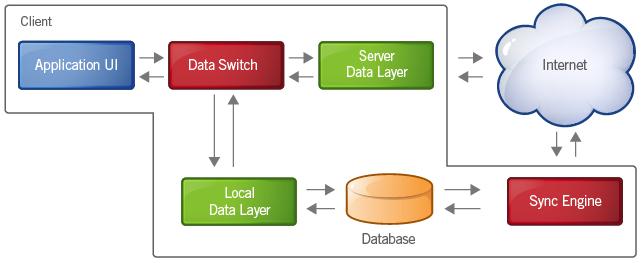 Architecture côté Navigateur pour une implémentation de fonctionnalité offline